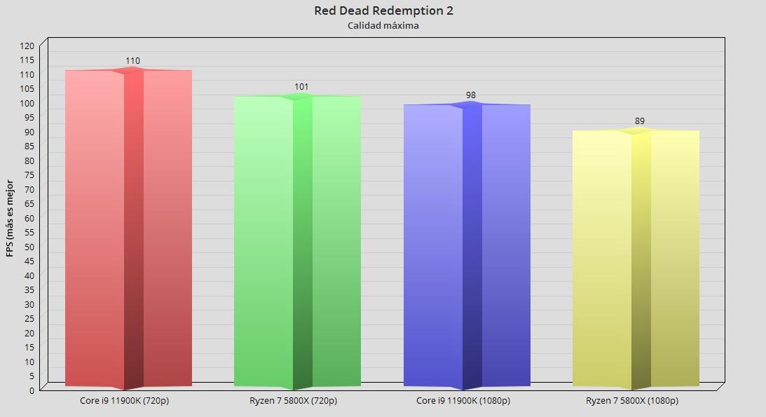 Intel Core i9 11900K, análisis: Intel afina los 14 nm para un último concierto 60