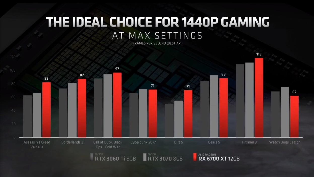 Radeon RX 6700 XT: especificaciones y precio de lo nuevo de AMD 38