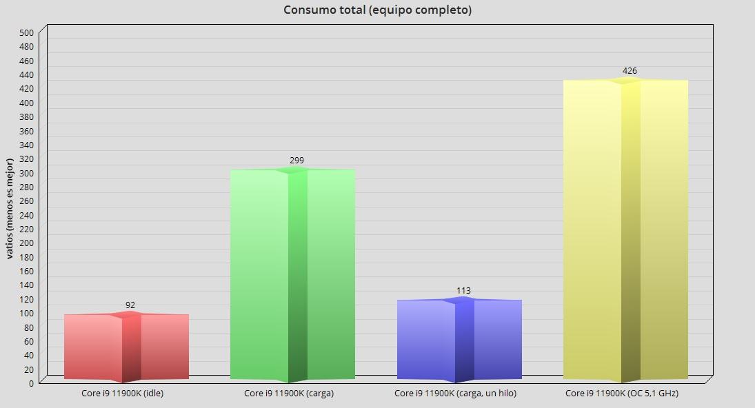 Intel Core i9 11900K, análisis: Intel afina los 14 nm para un último concierto 68