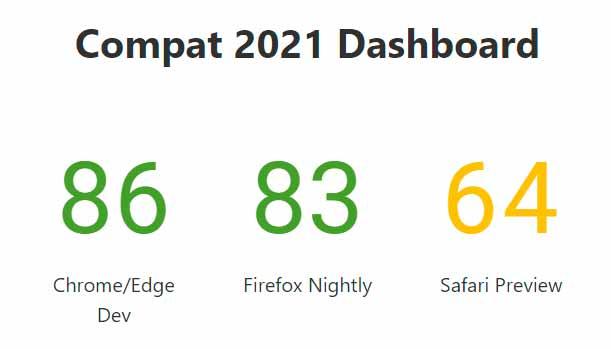 #Compat2021: por la compatibilidad de los navegadores