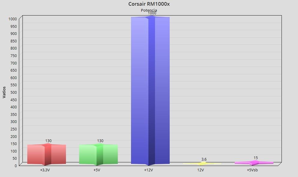 Corsair RM1000x, análisis: Una fuente para la eternidad 36
