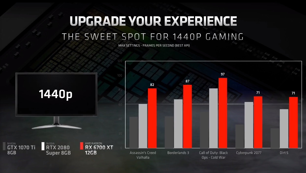 Radeon RX 6700 XT: especificaciones y precio de lo nuevo de AMD 34