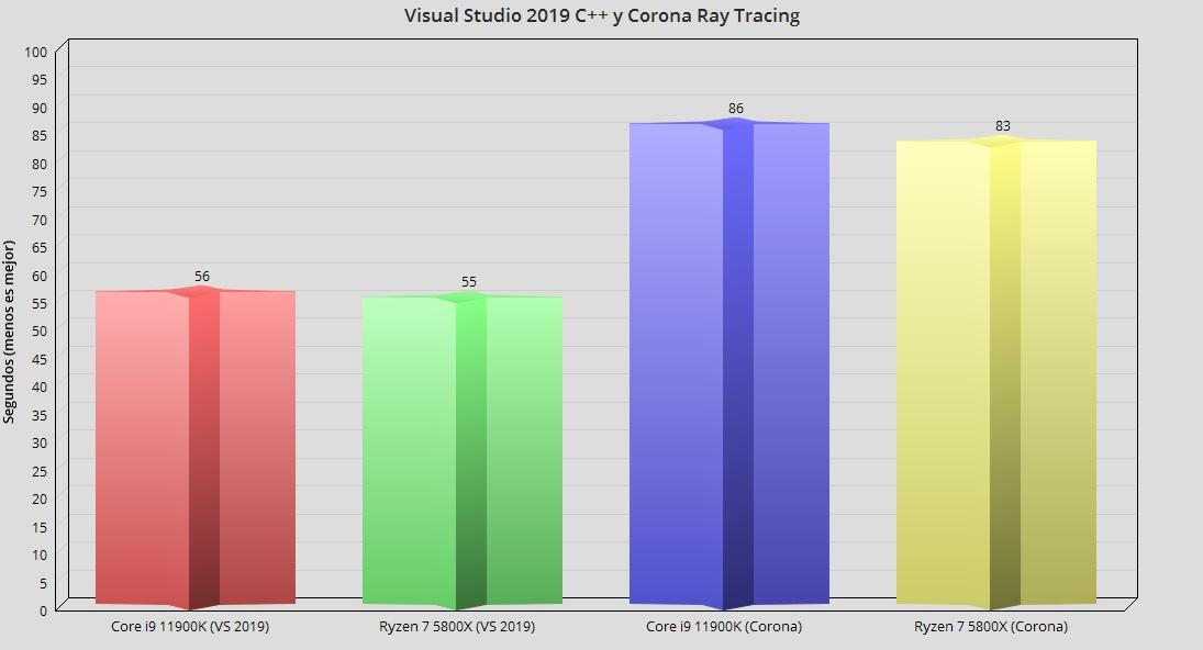 Intel Core i9 11900K, análisis: Intel afina los 14 nm para un último concierto 54