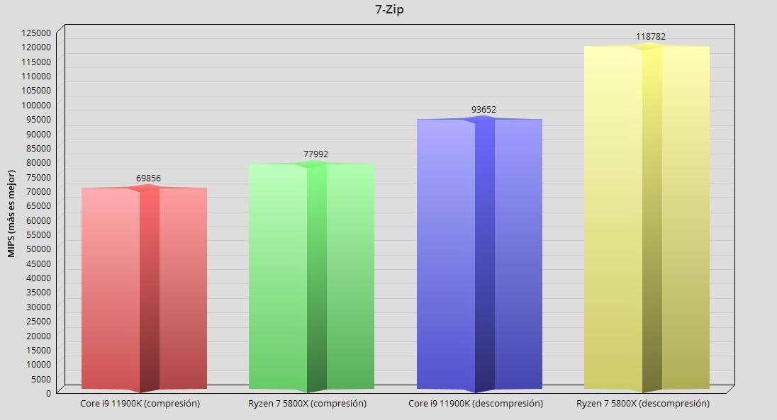 Intel Core i9 11900K, análisis: Intel afina los 14 nm para un último concierto 52