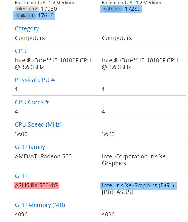 ASUS Iris Xe con GPU Intel DG1 rendimiento