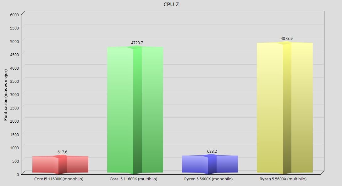 Intel Core i5 11600K, análisis: Creando valor en 14 nm 47