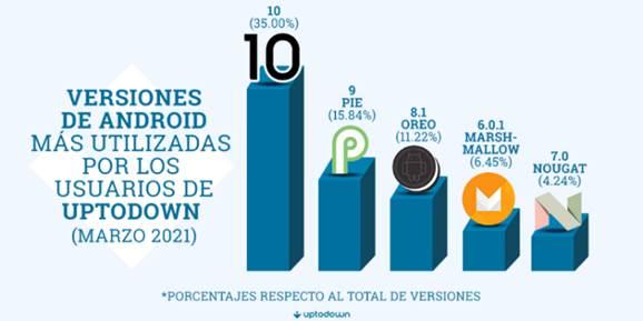 Android 10 es la versión más usada