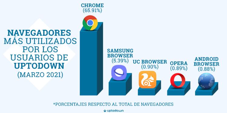 Android 10 es la versión más utilizada, y Chrome el navegador más popular 32
