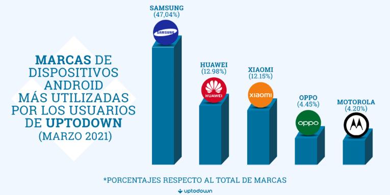 Android 10 es la versión más utilizada, y Chrome el navegador más popular 30