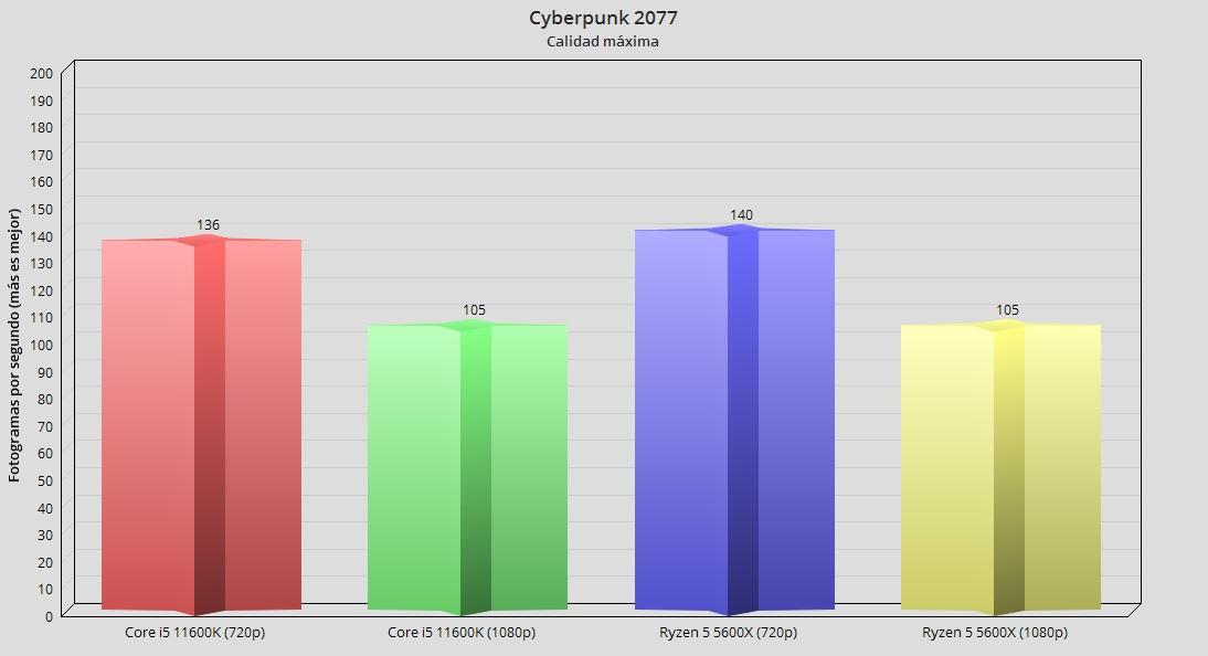 Intel Core i5 11600K, análisis: Creando valor en 14 nm 59
