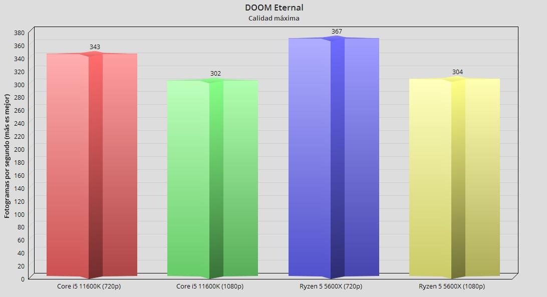 Intel Core i5 11600K, análisis: Creando valor en 14 nm 57