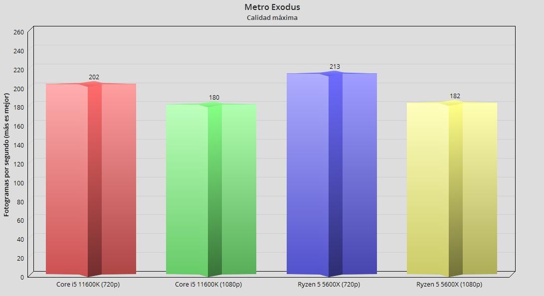 Intel Core i5 11600K, análisis: Creando valor en 14 nm 55
