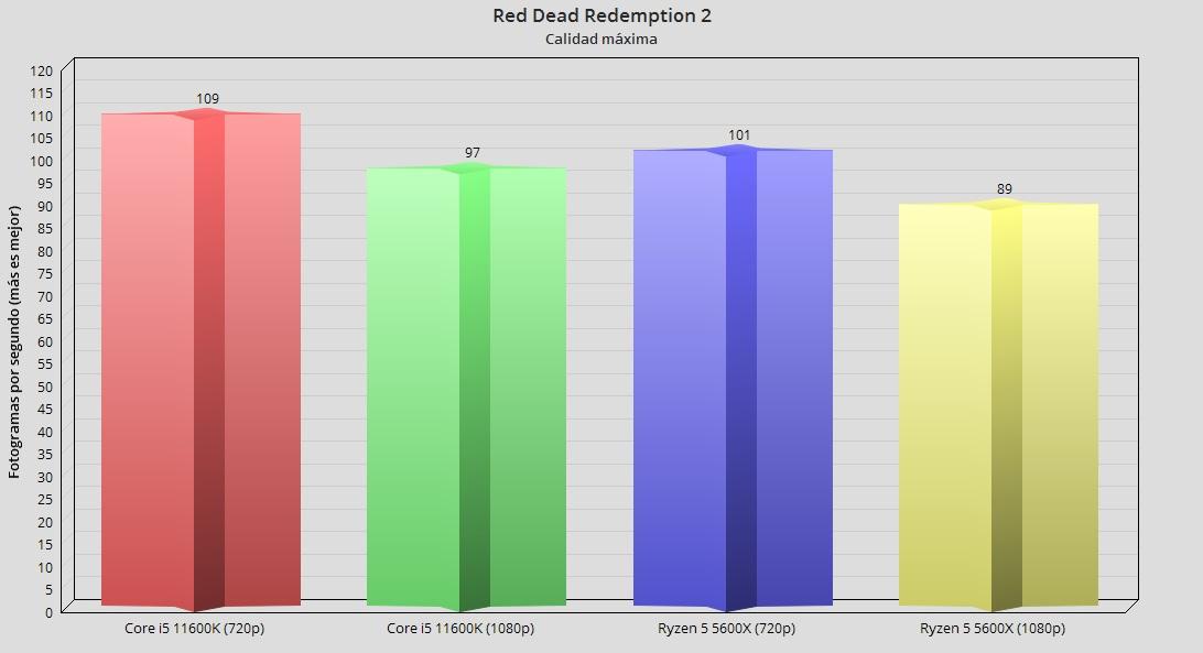 Intel Core i5 11600K, análisis: Creando valor en 14 nm 53