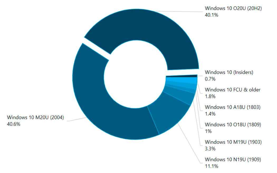 Windows 10: 20H1 y 20H2 ya suponen el 80% de las instalaciones