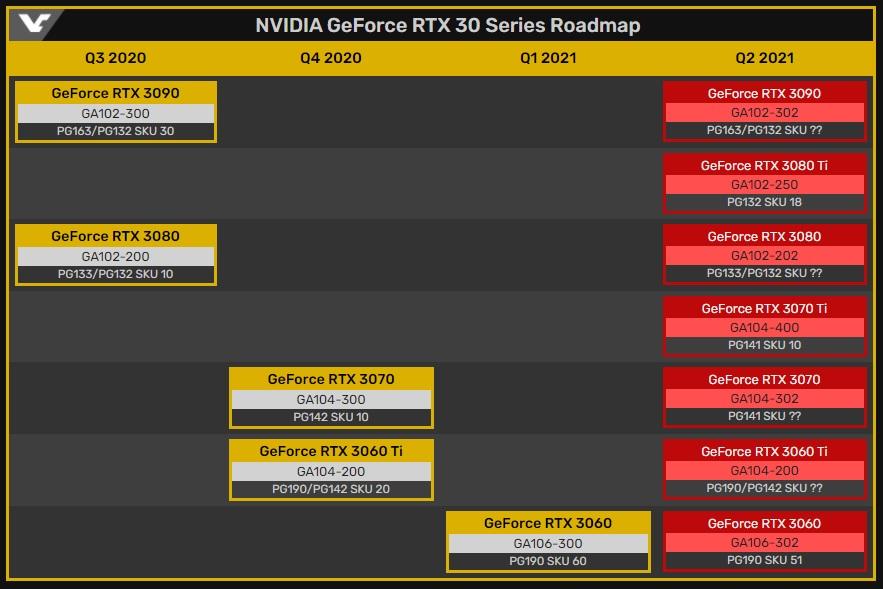 nuevas GeForce RTX 30
