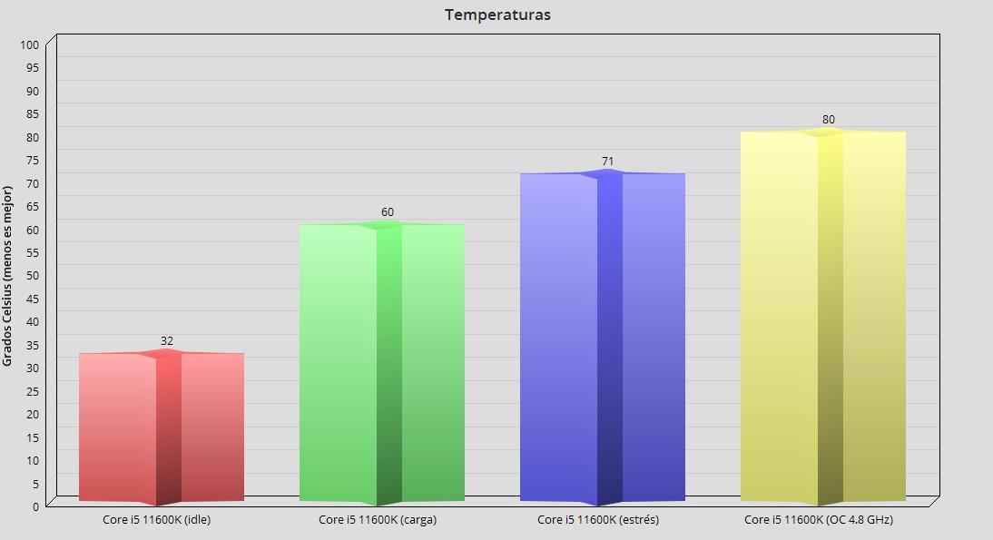 Intel Core i5 11600K, análisis: Creando valor en 14 nm 63