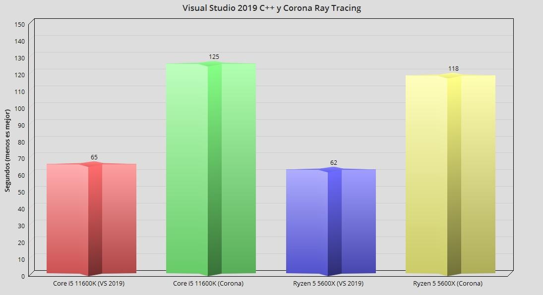 Intel Core i5 11600K, análisis: Creando valor en 14 nm 45