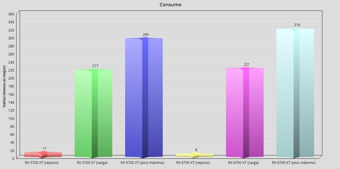 "Radeon RX 6700 XT, análisis: La gama media ""invade"" la gama alta 65"