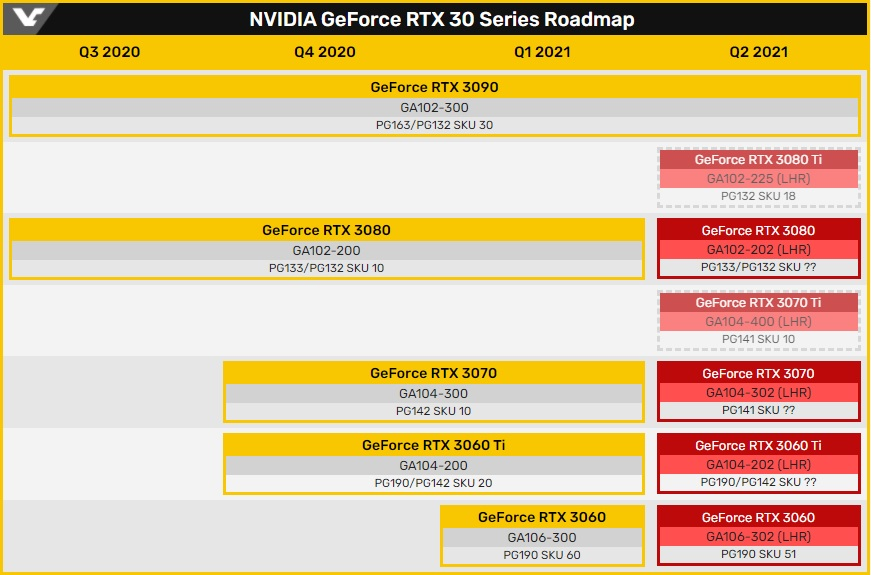 GeForce RTX 30 Lite Hash Rate
