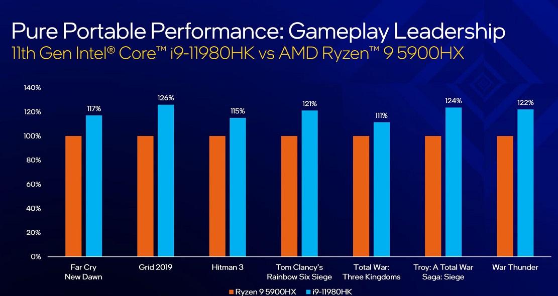 Intel Core 11 Tiger Lake H