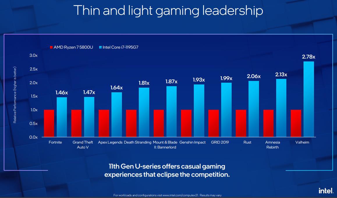Intel anuncia en el Computex 2021 nuevas CPUs y conectividad Wi-Fi 6E y 5G para ultraportátiles 32