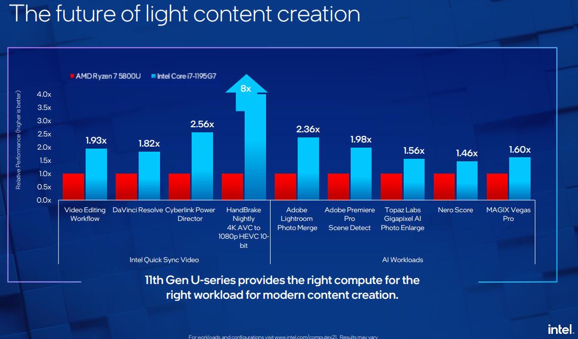 Intel anuncia en el Computex 2021 nuevas CPUs y conectividad Wi-Fi 6E y 5G para ultraportátiles 30