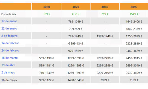 geforce rtx 30 graphics card prices