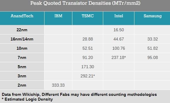 IBM ya tiene semiconductores en 2 nm, pero el salto no es, realmente, tan grande como parece 29