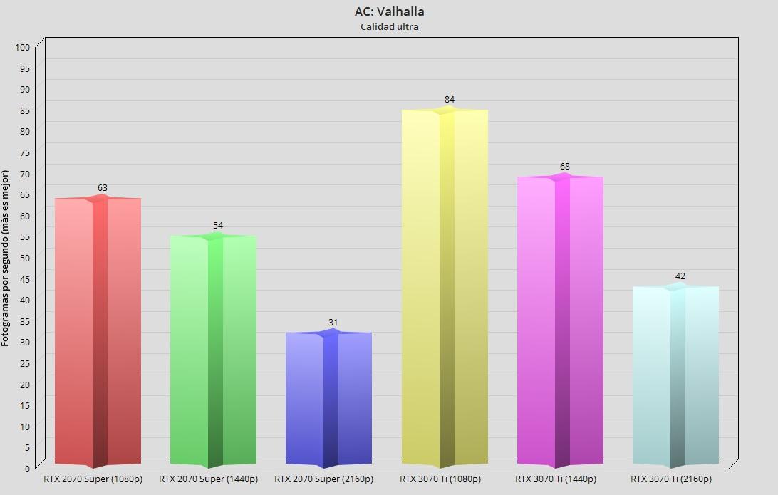 GeForce RTX 3070 Ti, análisis: Afinada como un violín 60