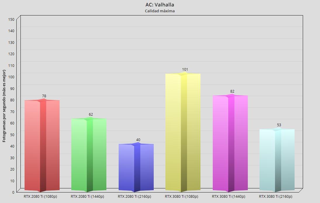 GeForce RTX 3080 Ti, análisis: Mirando a lo más alto 61