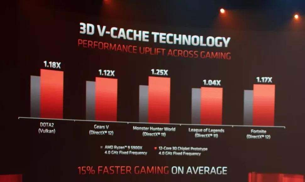 AMD Zen 3+