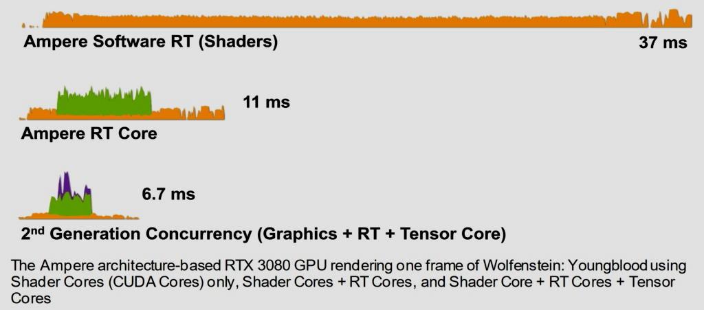 GeForce RTX 3080 Ti, análisis: Mirando a lo más alto 48
