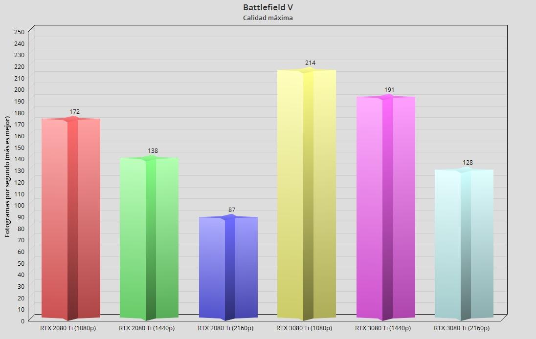 GeForce RTX 3080 Ti, análisis: Mirando a lo más alto 75