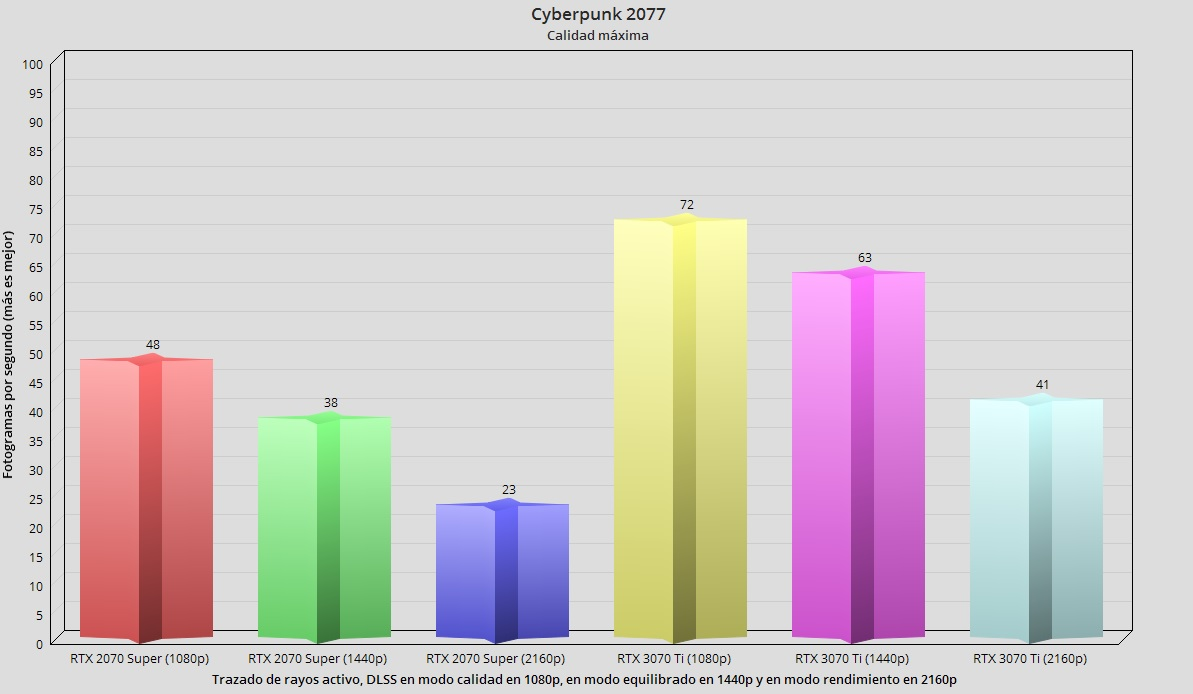 GeForce RTX 3070 Ti, análisis: Afinada como un violín 64