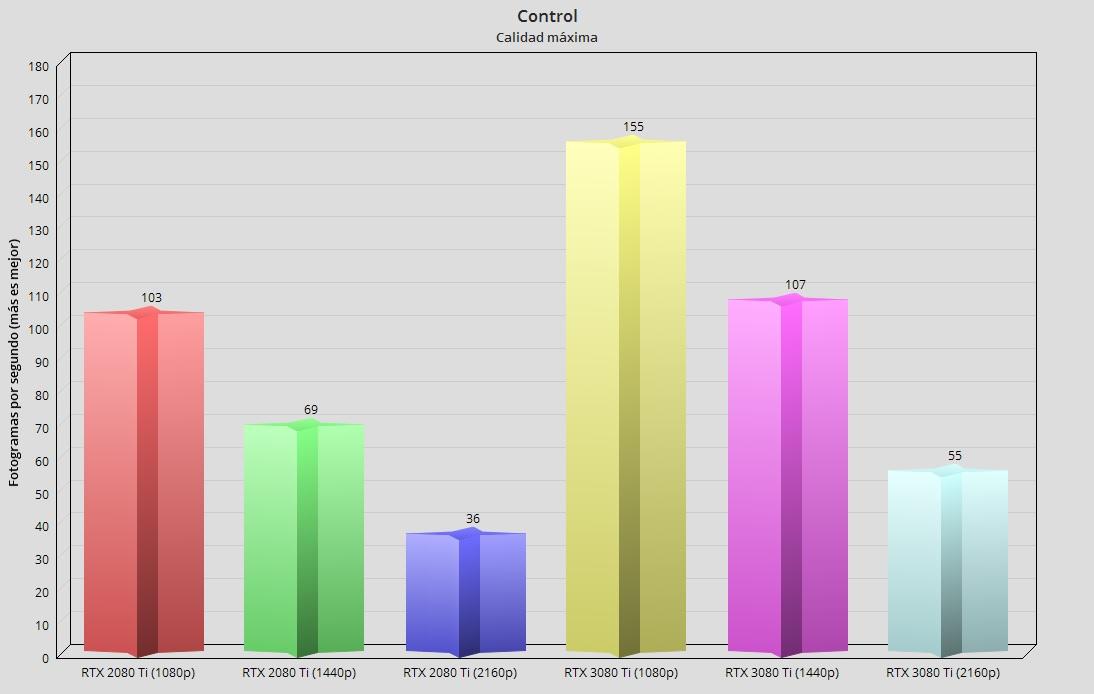 GeForce RTX 3080 Ti, análisis: Mirando a lo más alto 77