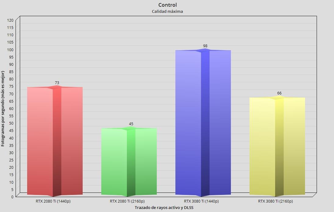 GeForce RTX 3080 Ti, análisis: Mirando a lo más alto 87