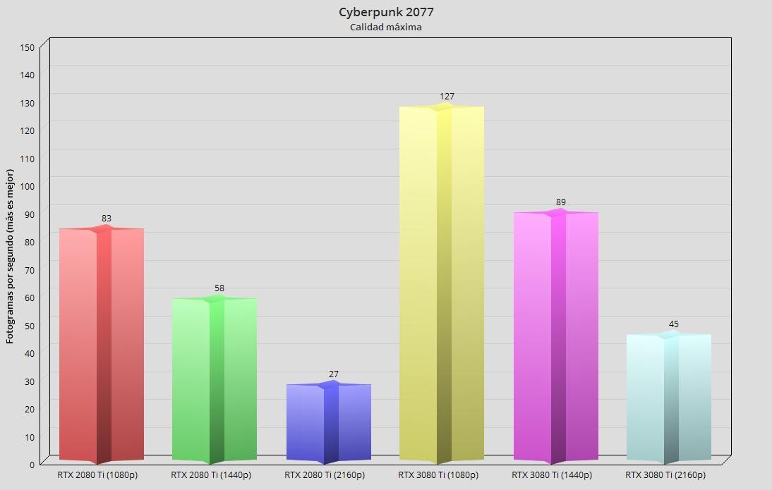 GeForce RTX 3080 Ti, análisis: Mirando a lo más alto 63