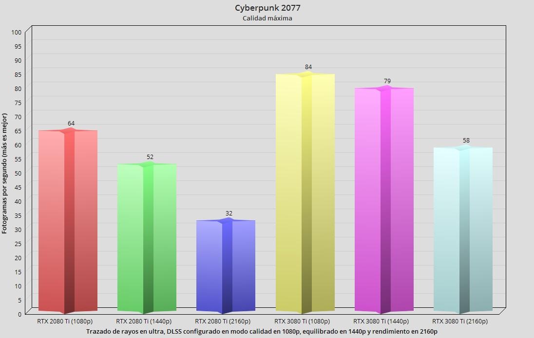 GeForce RTX 3080 Ti, análisis: Mirando a lo más alto 79