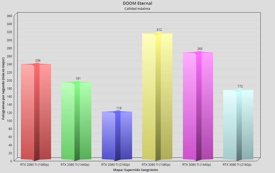 GeForce RTX 3080 Ti, análisis: Mirando a lo más alto 67