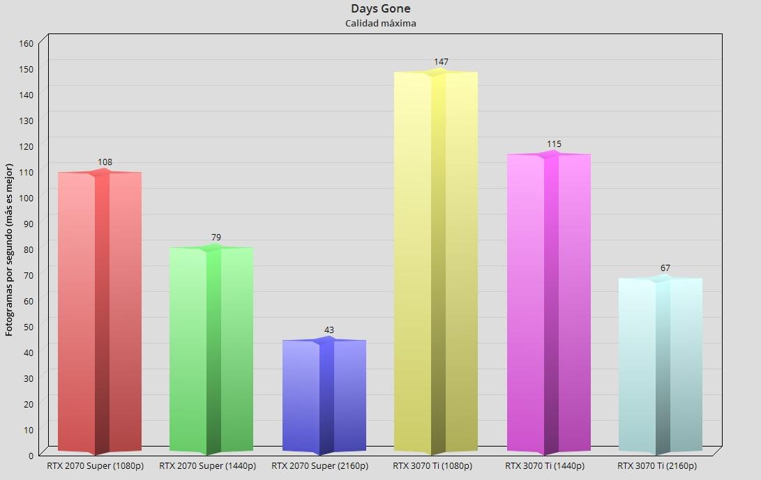 GeForce RTX 3070 Ti, análisis: Afinada como un violín 52