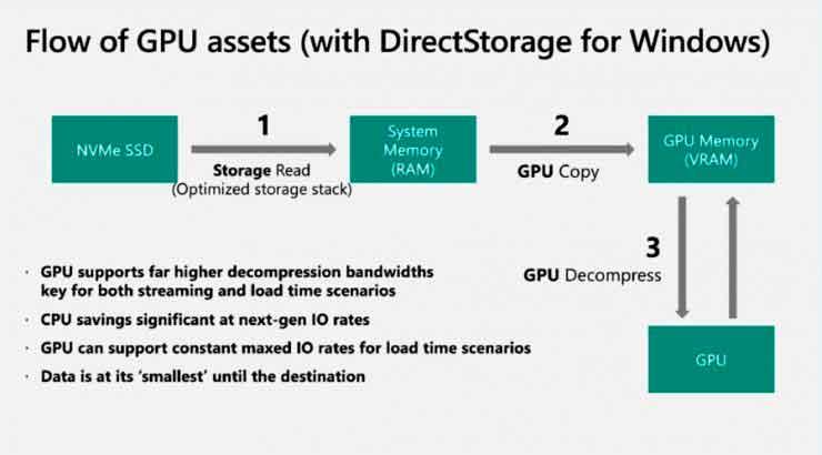 DirectStorage no estará disponible en Windows 10