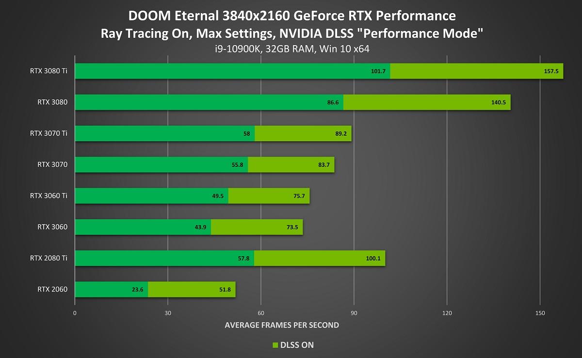 DOOM Eternal con trazado de rayos y DLSS 2.0: Hasta el doble de rendimiento 45