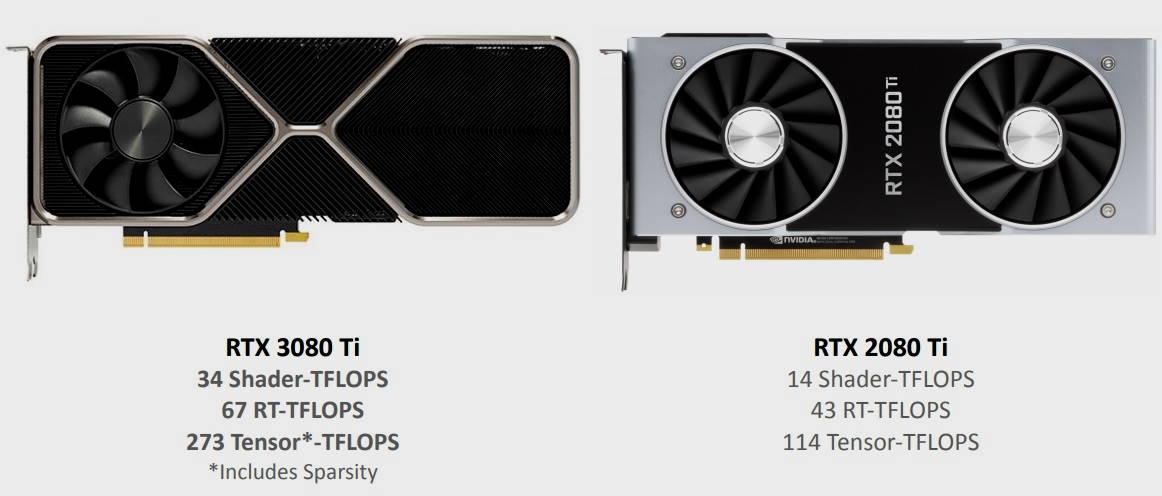 GeForce RTX 3080 Ti frente a RTX 2080 Ti