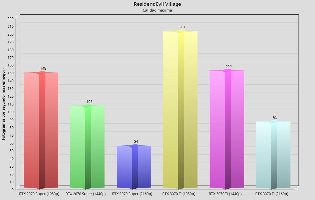 GeForce RTX 3070 Ti, análisis: Afinada como un violín 54