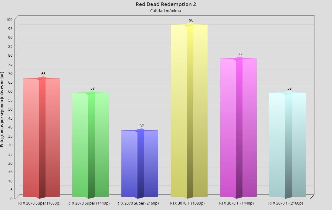 GeForce RTX 3070 Ti, análisis: Afinada como un violín 56