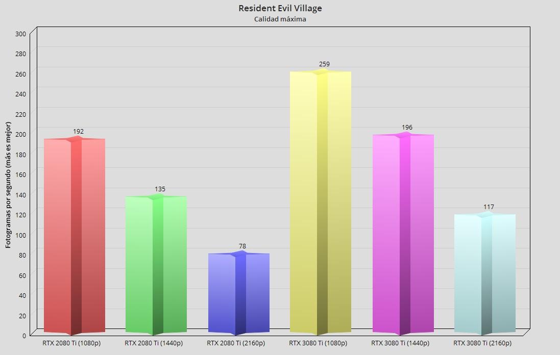 GeForce RTX 3080 Ti, análisis: Mirando a lo más alto 71