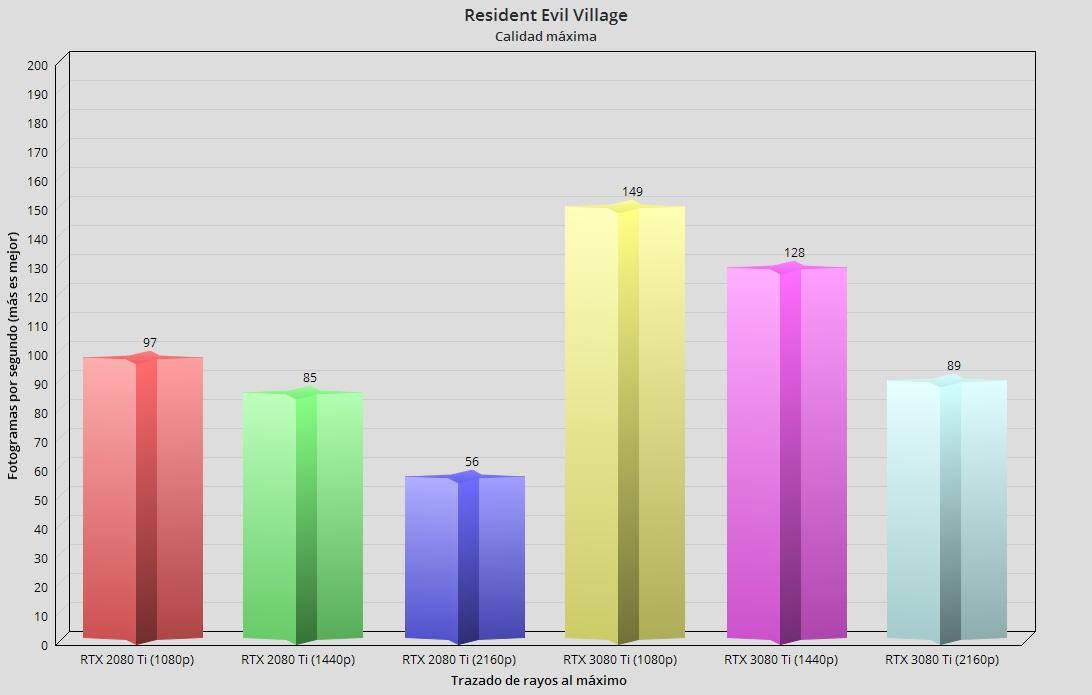GeForce RTX 3080 Ti, análisis: Mirando a lo más alto 83