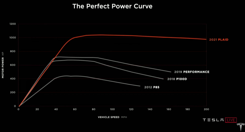 Tesla presenta el súper deportivo eléctrico Model S Plaid 32