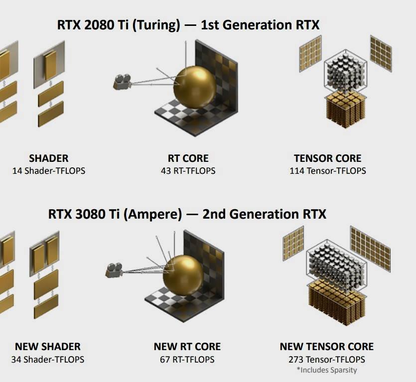 GeForce RTX 3080 Ti, análisis: Mirando a lo más alto 42