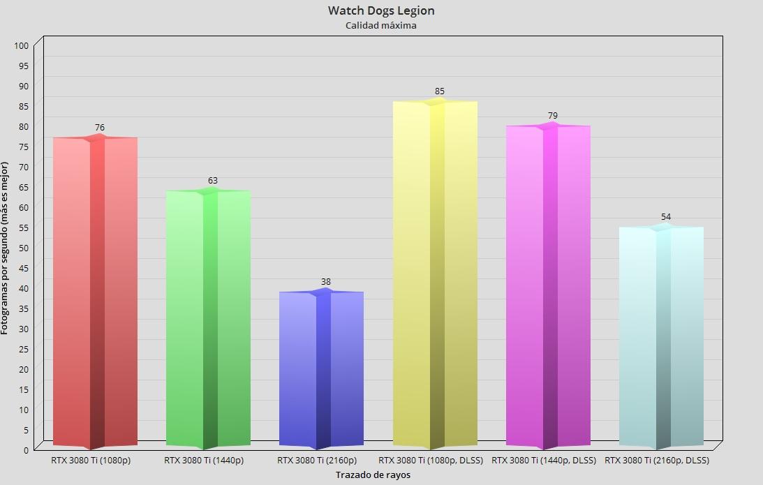 GeForce RTX 3080 Ti, análisis: Mirando a lo más alto 85